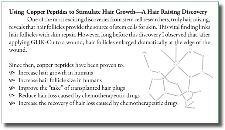 Copper Peptide Hair Discoveries